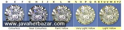 معرفی چهار فاکتور مهم در درجه بندی الماسها
